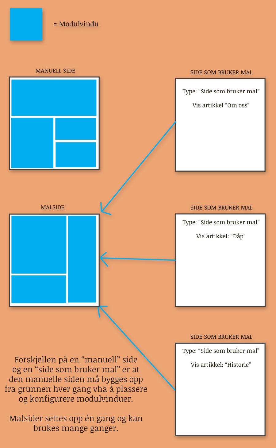 Malside vs vanlig (manuell) side